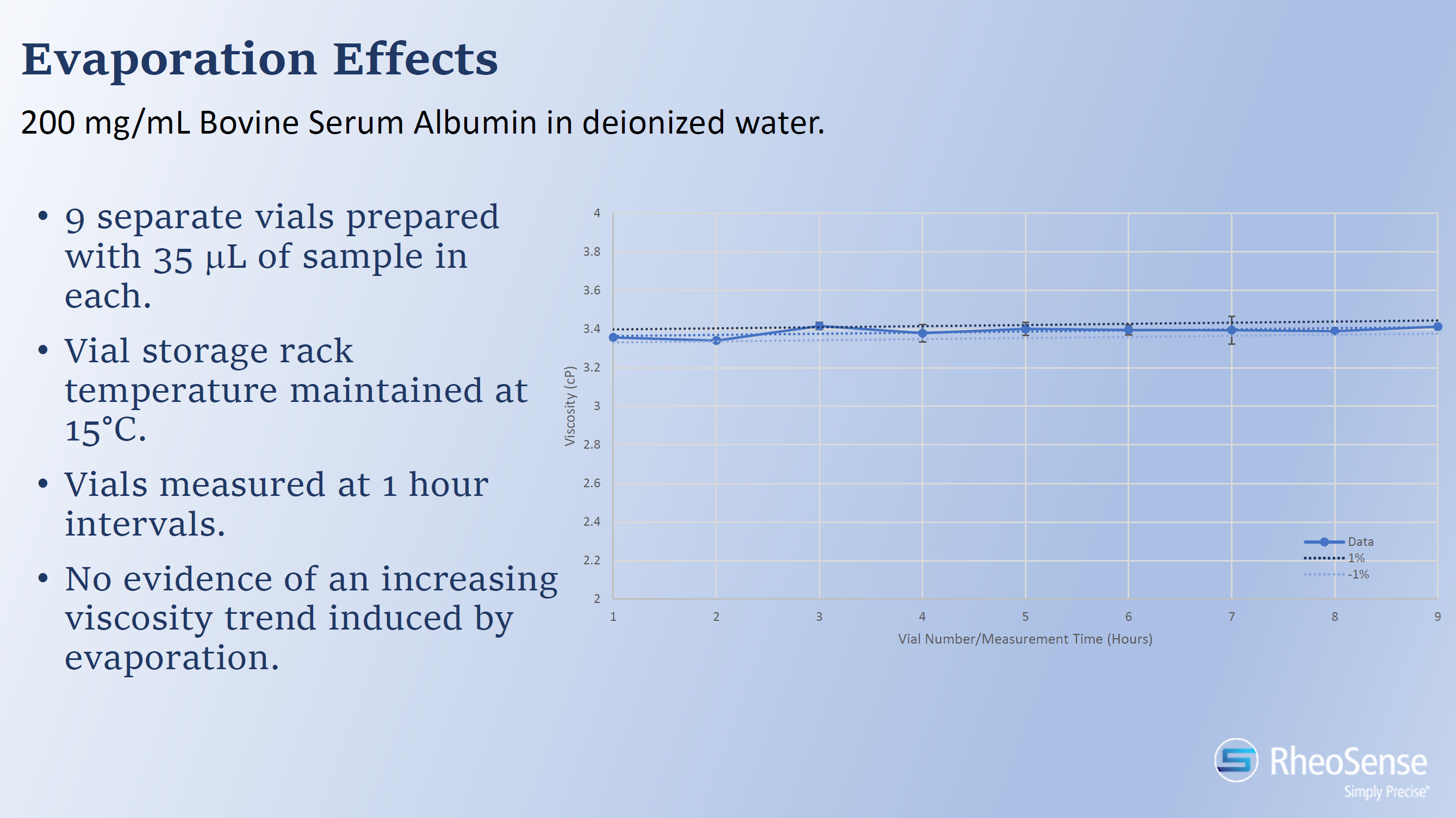 Evaporation Effects - BSA in Water