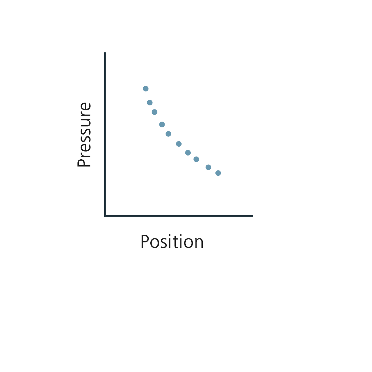 Pressure v Position