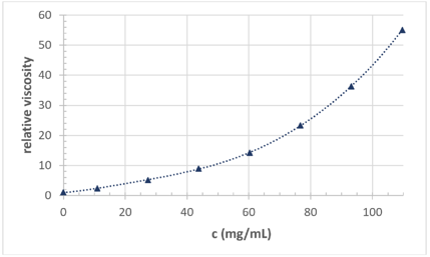 Relative viscosity vs concentration - nylon 66 in formic acid