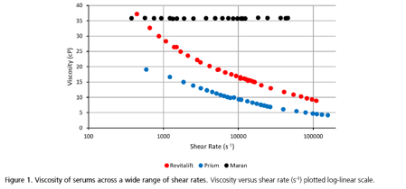 Viscosity vs. Shear Rate App 35 (4-2020)
