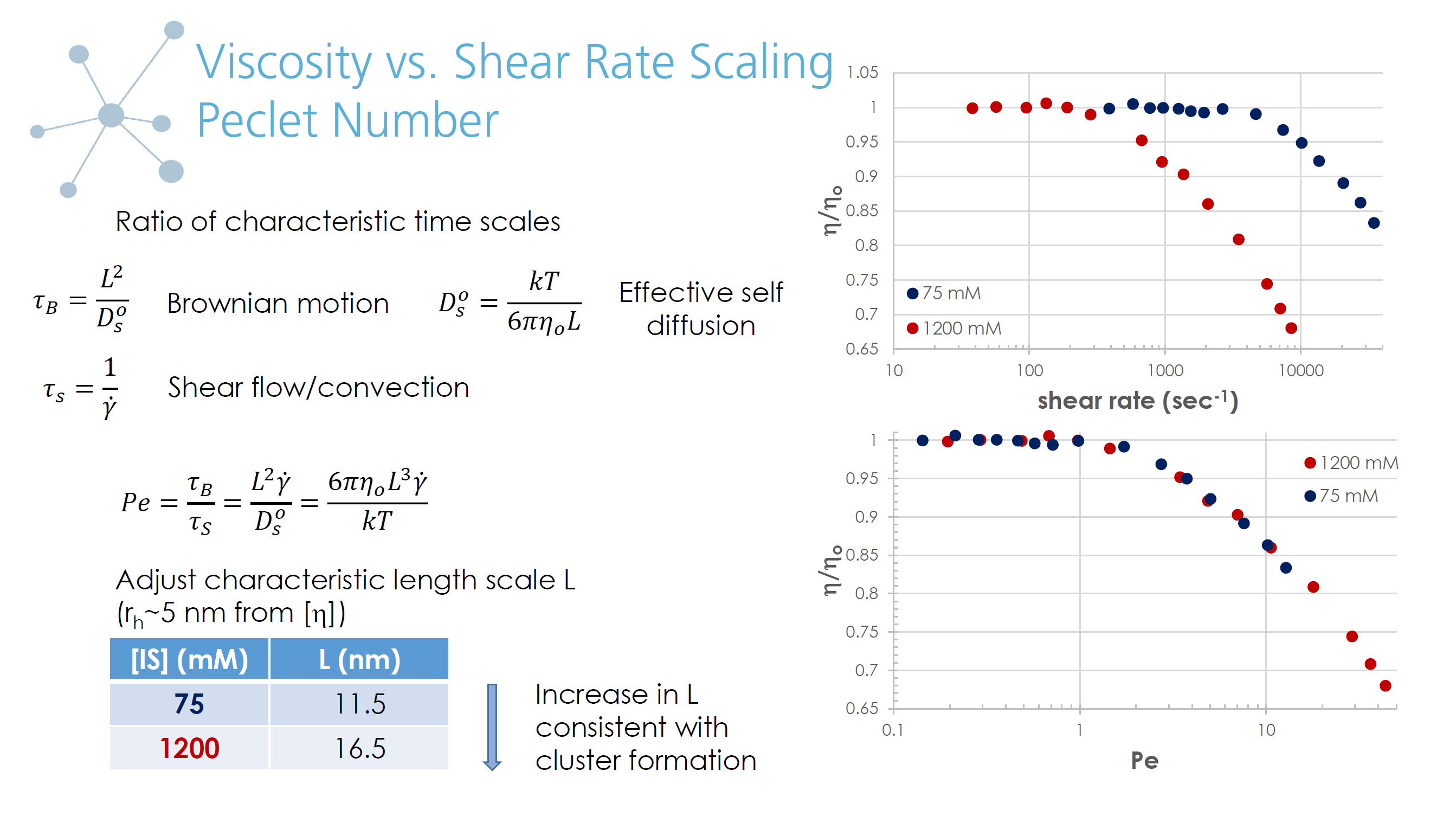 Viscosity vs. Shear Rate Scaling Peclet Number