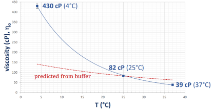 concentrated protein solution temperature