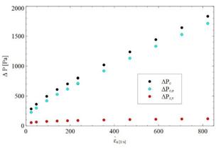 extensional viscosity measurements
