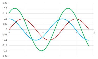 oscillatory shear flow
