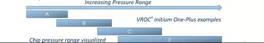 VROC chip pressure range