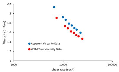 Weissenberg-Rabinowitsch-Mooney (WRM) Correction