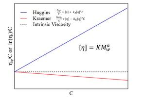 Intrinsic viscosity measurements